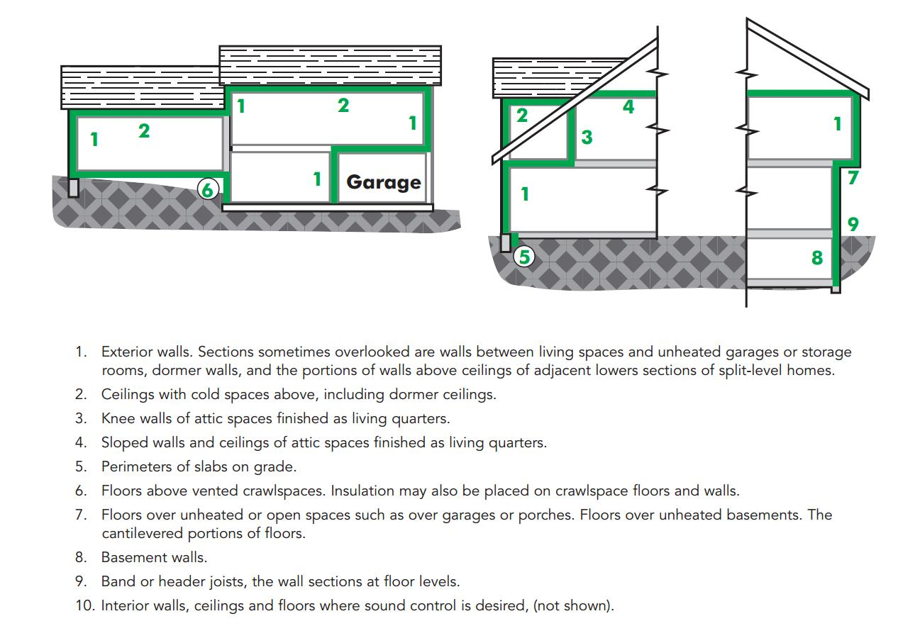 Common locations of insulation in an energy efficient home